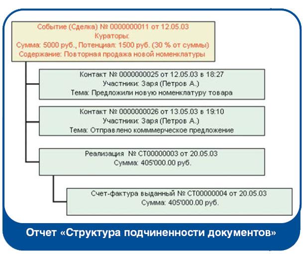 Конфигурацию Для 1С 7 7 Склад Торговля